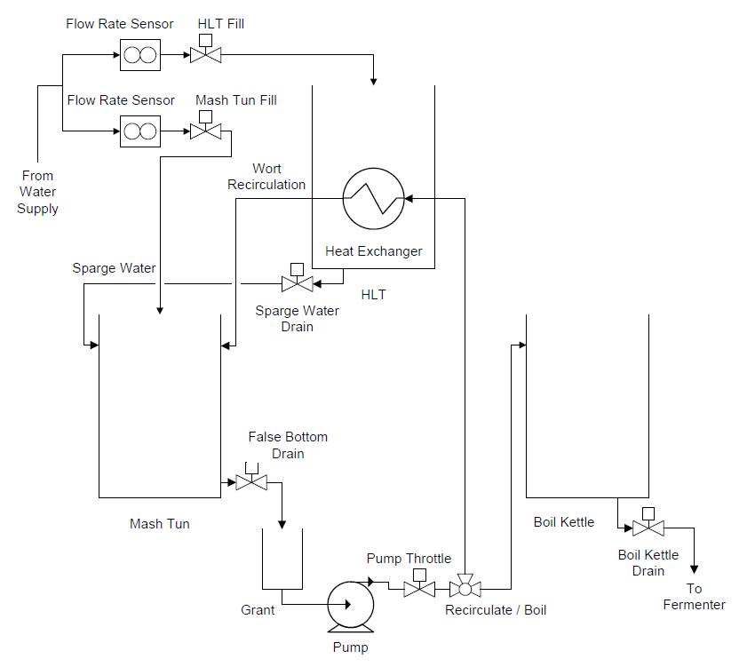 Cnc Beer Part 2 System Design The Inventor's Workshop. Flow Diagram. Wiring. Rims Tube 120vac Wiring Diagram At Eloancard.info
